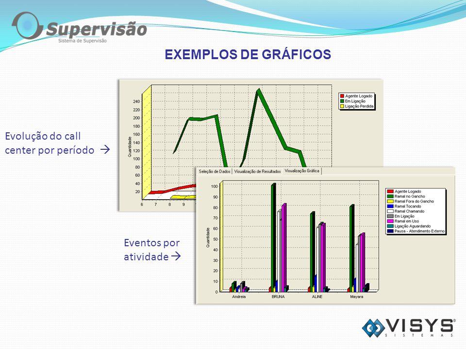 EXEMPLOS DE GRÁFICOS Evolução do call center por período 