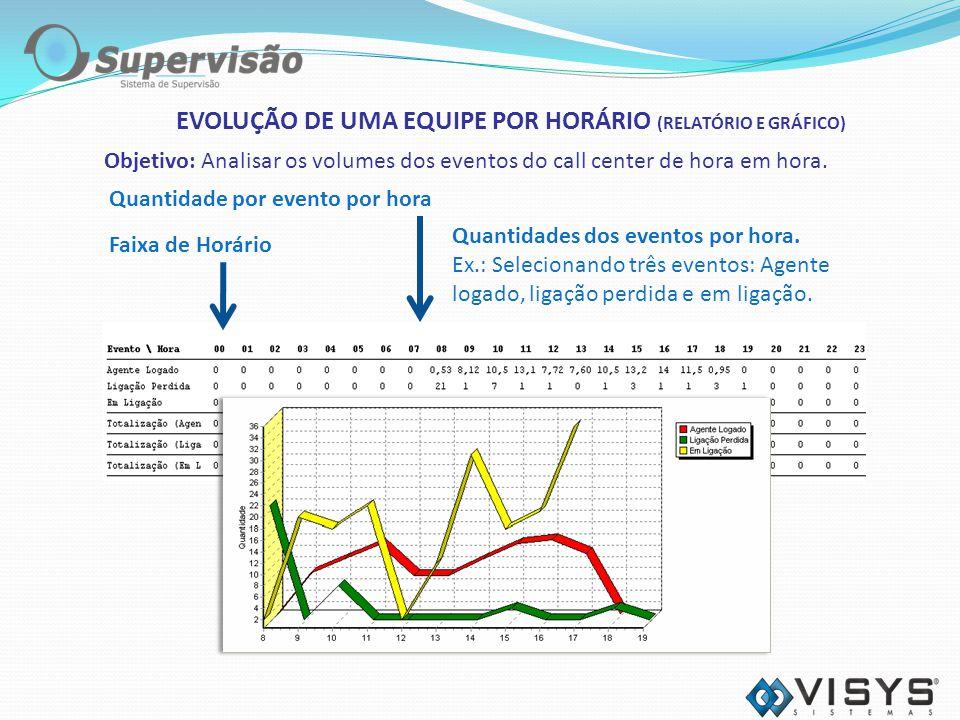 EVOLUÇÃO DE UMA EQUIPE POR HORÁRIO (RELATÓRIO E GRÁFICO)