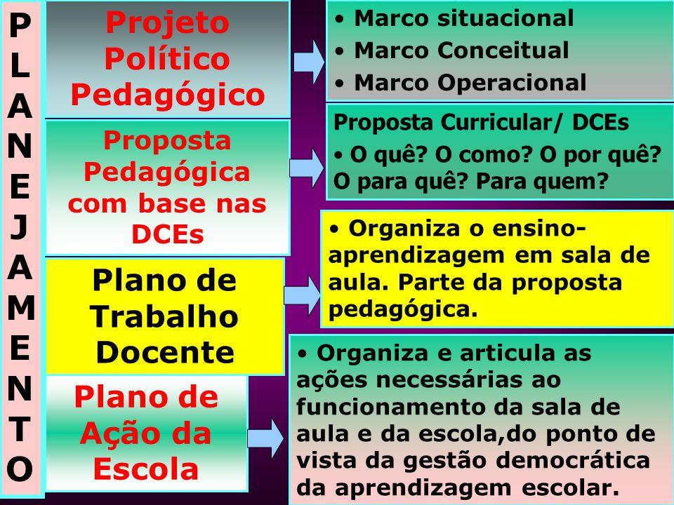 PLANEJAMENTO Projeto Político Pedagógico Plano de Trabalho Docente