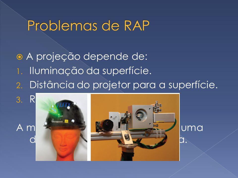 Problemas de RAP A projeção depende de: Iluminação da superfície.