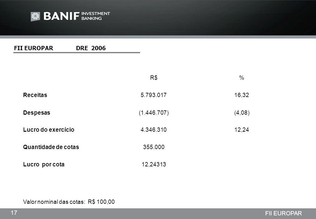 FII EUROPAR DRE 2006 R$ % Receitas. 5.793.017. 16,32. Despesas. (1.446.707) (4,08)