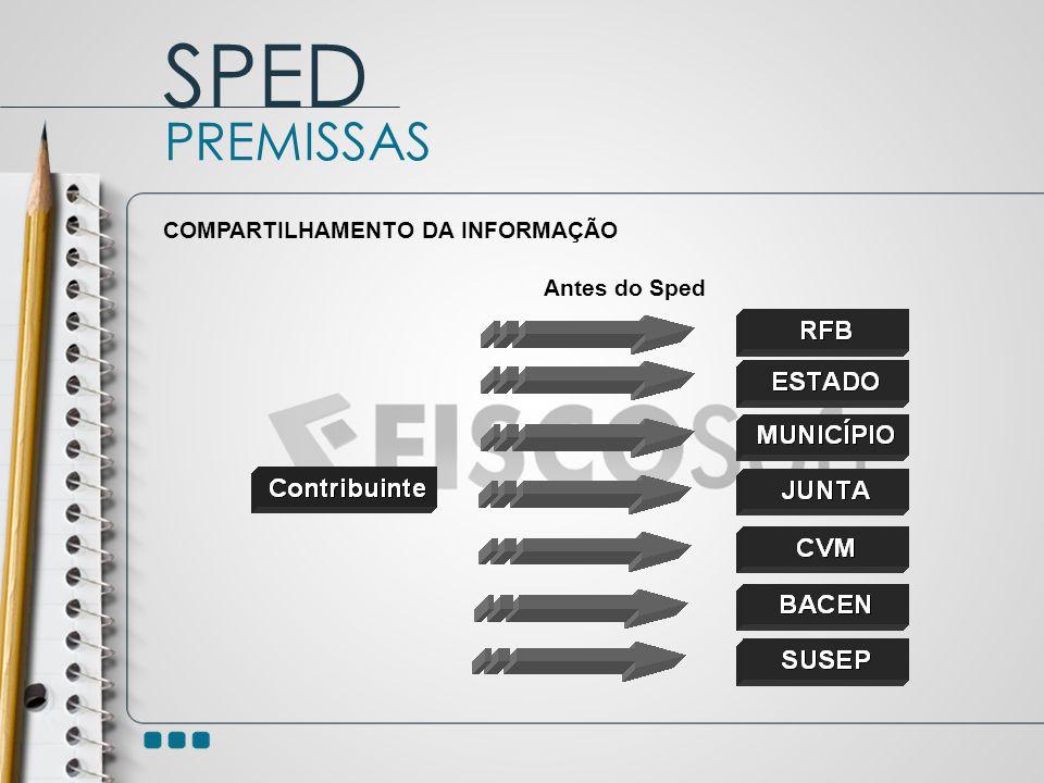 SPED PREMISSAS COMPARTILHAMENTO DA INFORMAÇÃO Antes do Sped