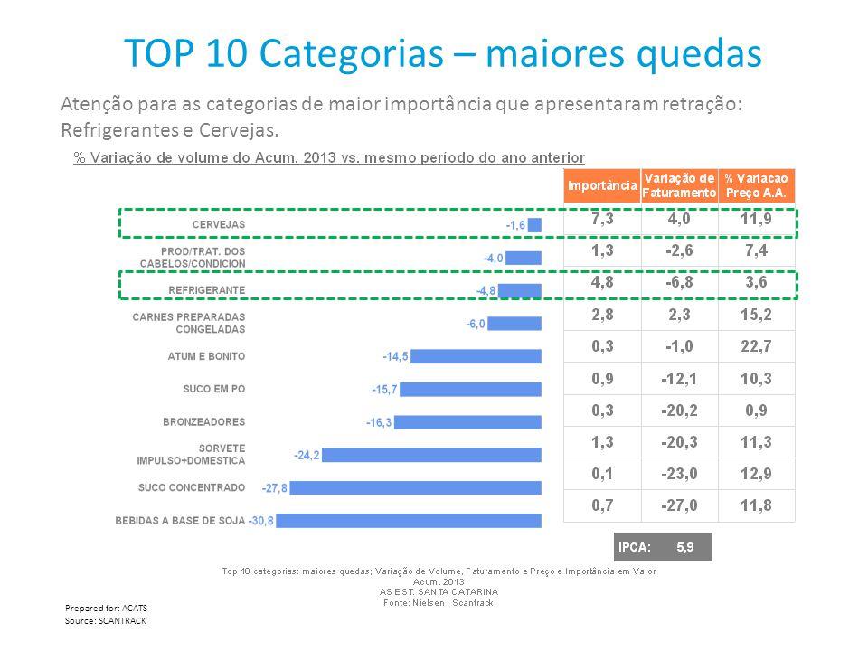 TOP 10 Categorias – maiores quedas
