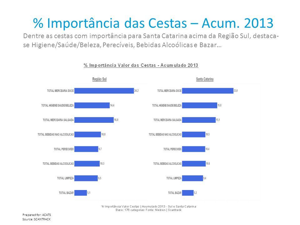 % Importância das Cestas – Acum. 2013