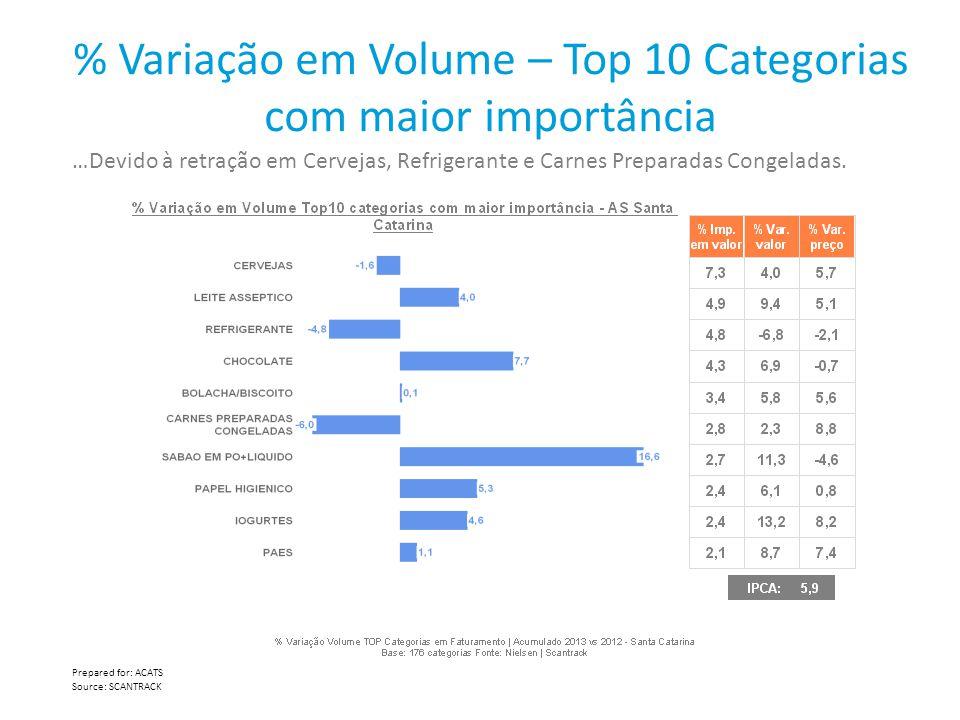 % Variação em Volume – Top 10 Categorias com maior importância