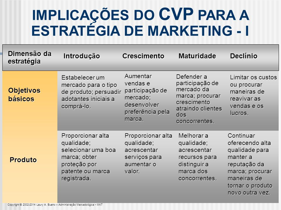 IMPLICAÇÕES DO CVP PARA A ESTRATÉGIA DE MARKETING - I