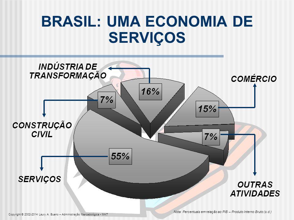 BRASIL: UMA ECONOMIA DE SERVIÇOS