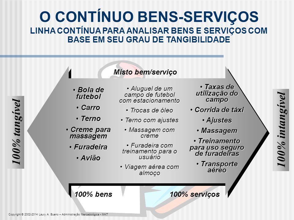 O CONTÍNUO BENS-SERVIÇOS
