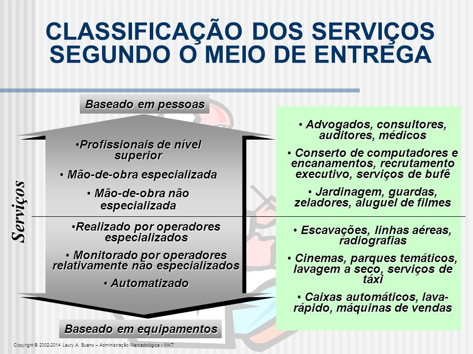CLASSIFICAÇÃO DOS SERVIÇOS SEGUNDO O MEIO DE ENTREGA