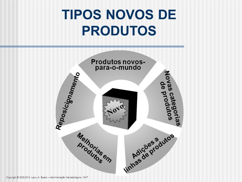 TIPOS NOVOS DE PRODUTOS Produtos novos-para-o-mundo