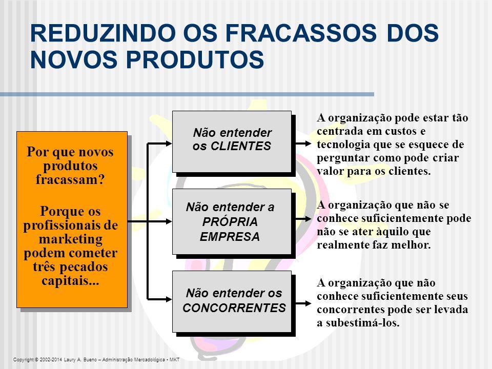 REDUZINDO OS FRACASSOS DOS NOVOS PRODUTOS