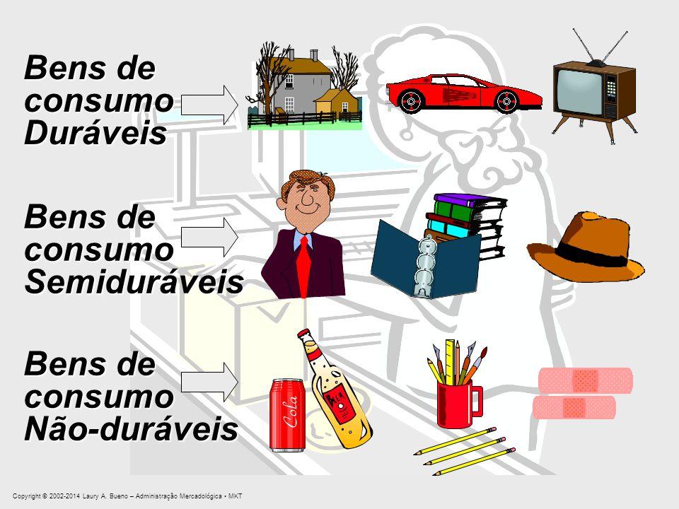 Bens de consumo Duráveis Bens de consumo Semiduráveis Bens de consumo