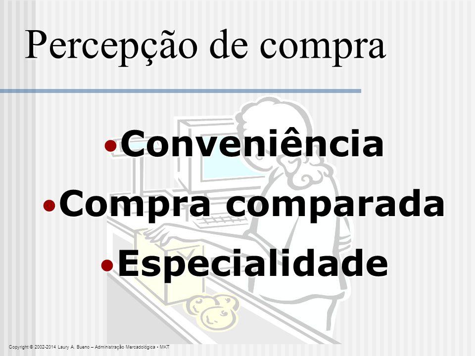 Percepção de compra Conveniência Compra comparada Especialidade