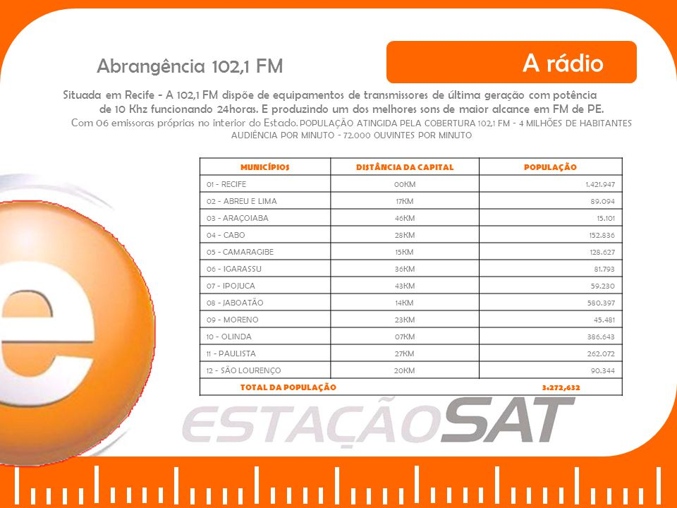 AUDIÊNCIA POR MINUTO - 72.000 OUVINTES POR MINUTO