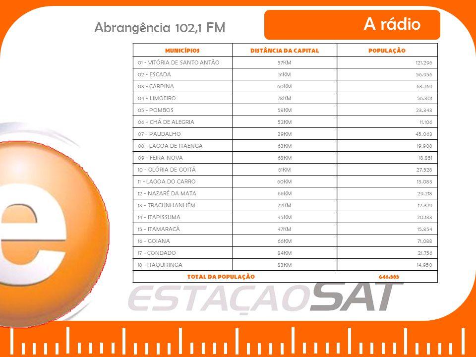 A rádio Abrangência 102,1 FM MUNICÍPIOS DISTÂNCIA DA CAPITAL POPULAÇÃO
