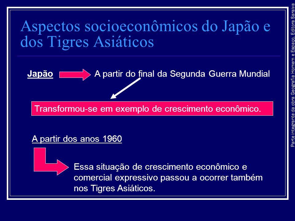 Aspectos socioeconômicos do Japão e dos Tigres Asiáticos