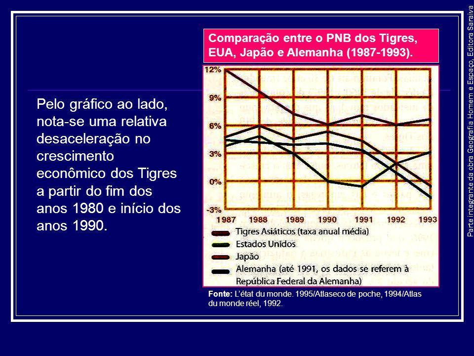 Comparação entre o PNB dos Tigres, EUA, Japão e Alemanha (1987-1993).
