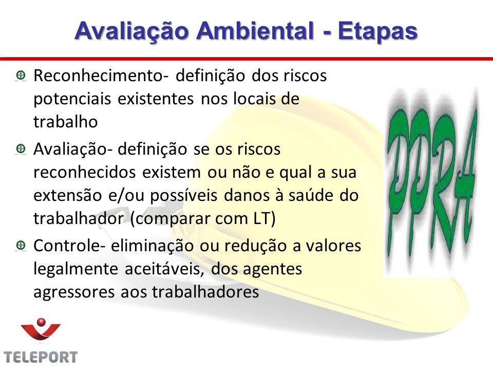 Avaliação Ambiental - Etapas