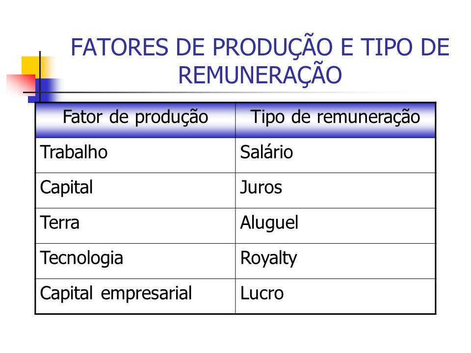 FATORES DE PRODUÇÃO E TIPO DE REMUNERAÇÃO