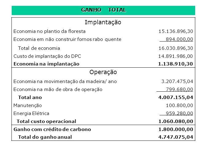 Implantação Operação GANHO TOTAL Economia no plantio da floresta