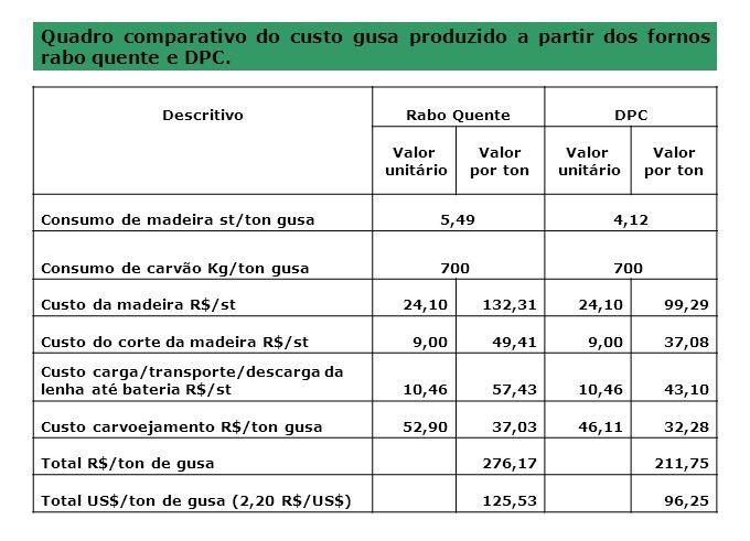 Quadro comparativo do custo gusa produzido a partir dos fornos rabo quente e DPC.