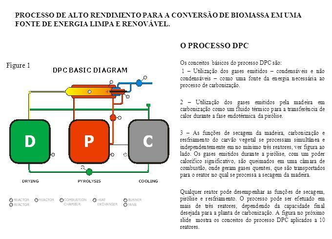 PROCESSO DE ALTO RENDIMENTO PARA A CONVERSÃO DE BIOMASSA EM UMA FONTE DE ENERGIA LIMPA E RENOVÁVEL.