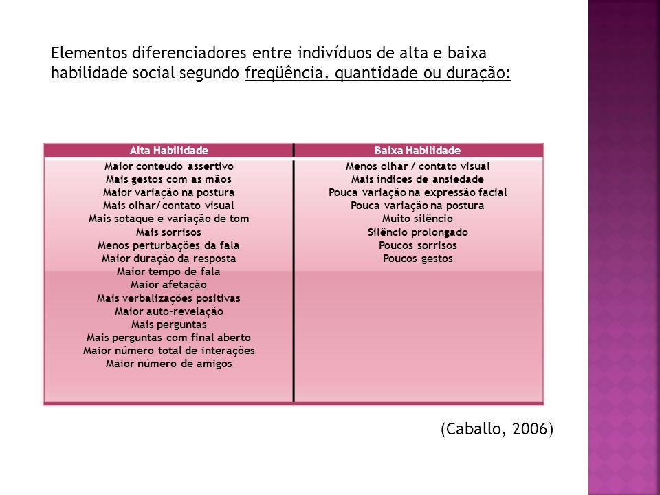 Elementos diferenciadores entre indivíduos de alta e baixa habilidade social segundo freqüência, quantidade ou duração: