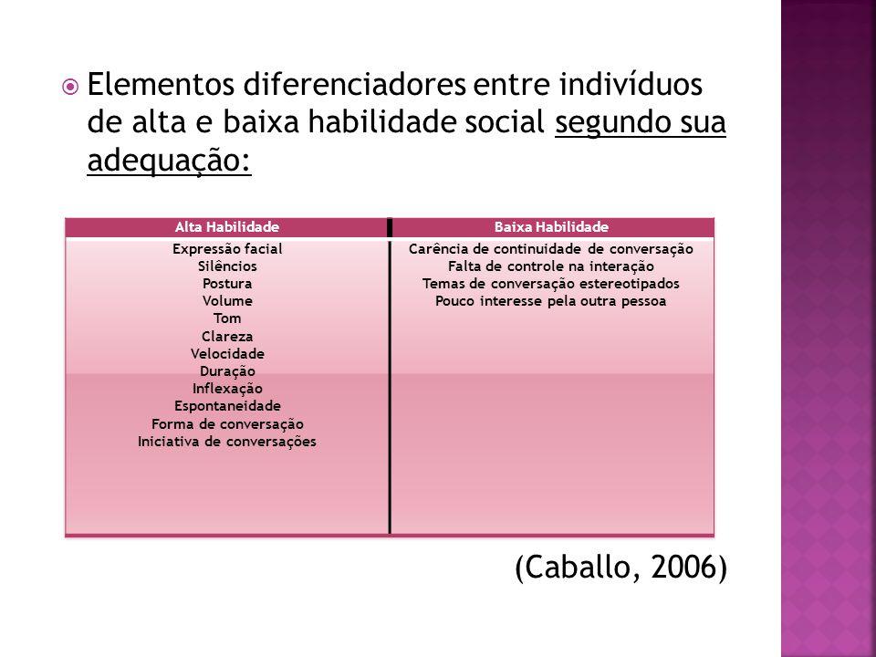 Elementos diferenciadores entre indivíduos de alta e baixa habilidade social segundo sua adequação: