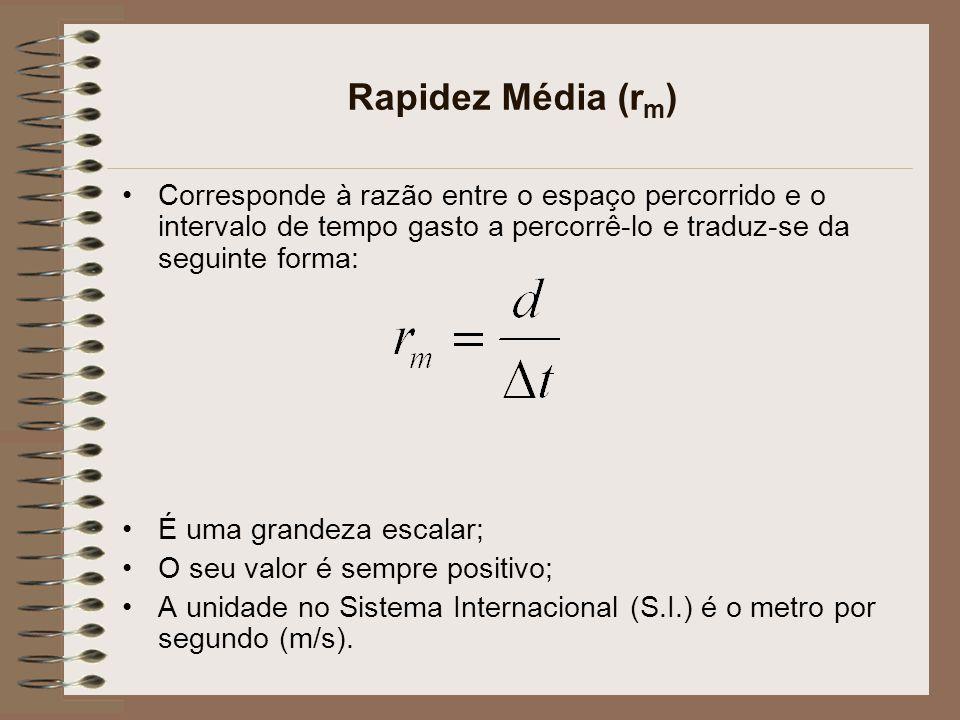 Rapidez Média (rm) Corresponde à razão entre o espaço percorrido e o intervalo de tempo gasto a percorrê-lo e traduz-se da seguinte forma: