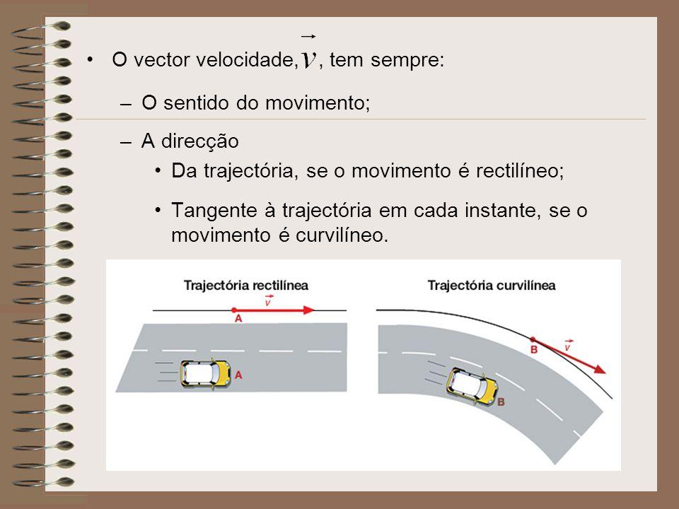 O vector velocidade, , tem sempre: