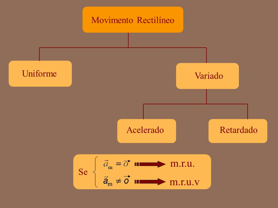 m.r.u. m.r.u.v Movimento Rectilíneo Uniforme Variado Acelerado