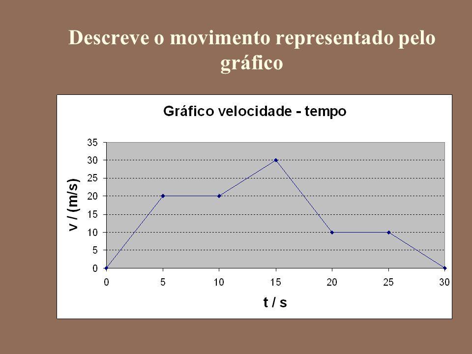 Descreve o movimento representado pelo gráfico