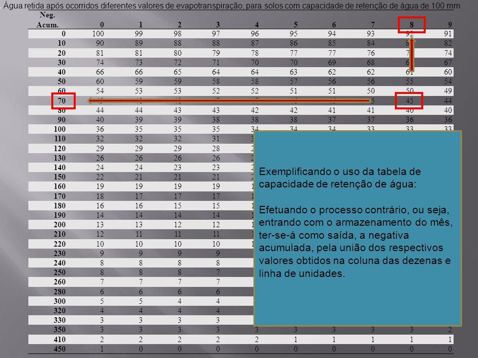 Exemplificando o uso da tabela de capacidade de retenção de água: