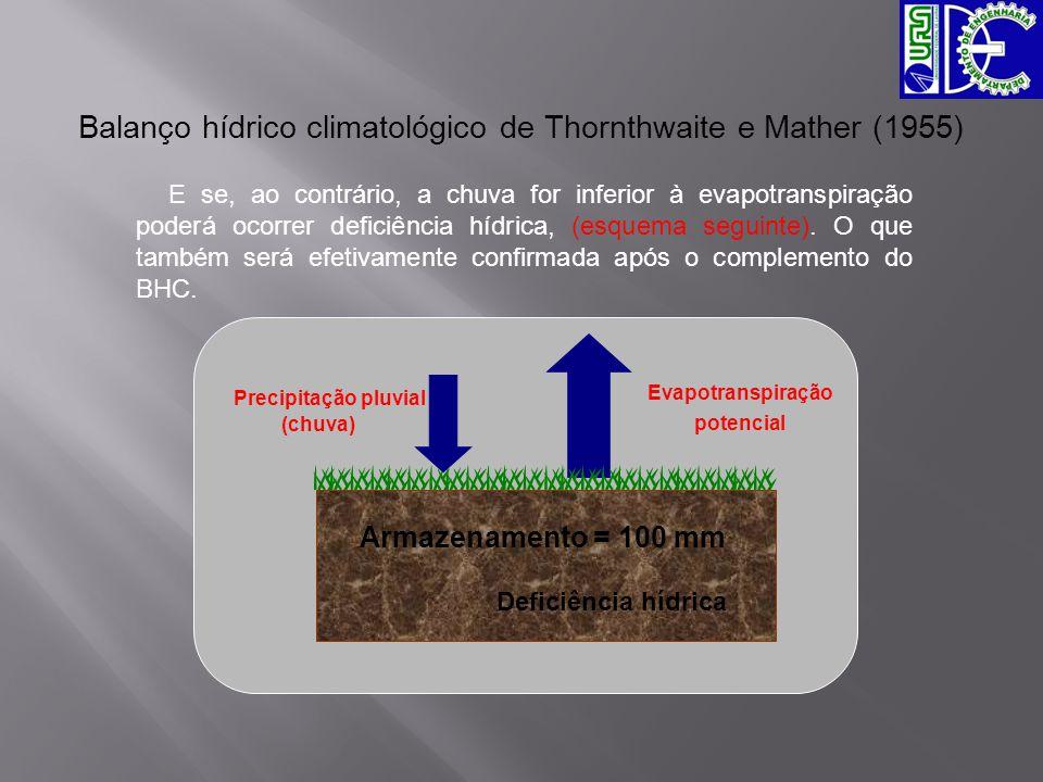 Balanço hídrico climatológico de Thornthwaite e Mather (1955)