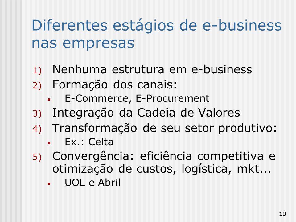 Diferentes estágios de e-business nas empresas