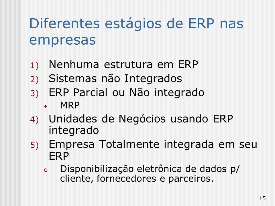 Diferentes estágios de ERP nas empresas