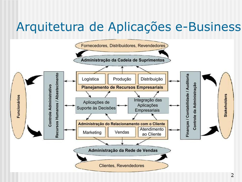 Arquitetura de Aplicações e-Business