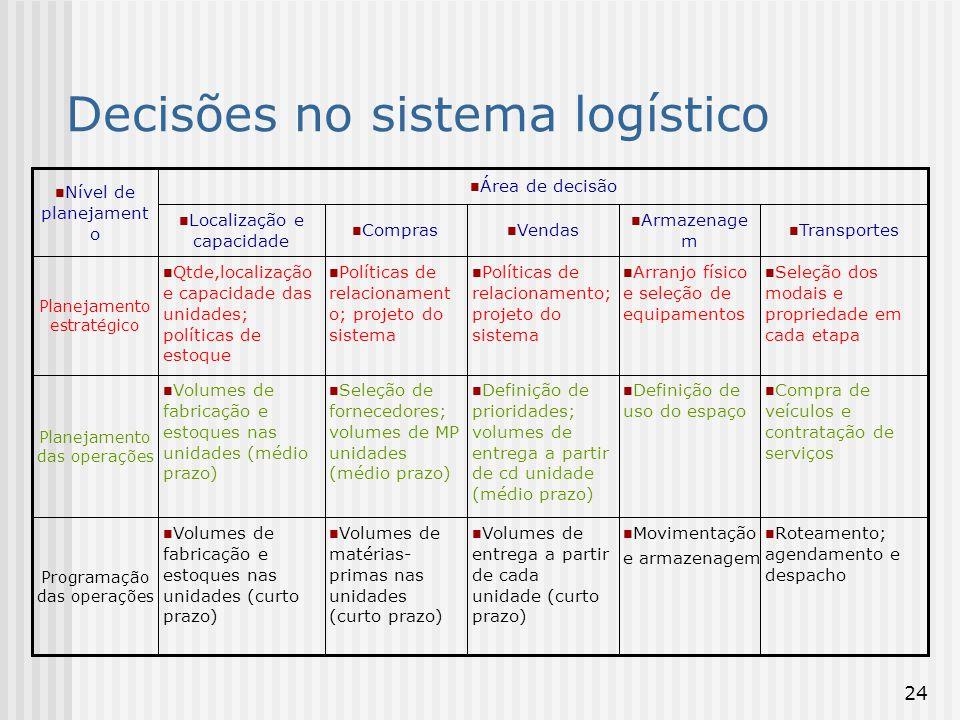 Decisões no sistema logístico