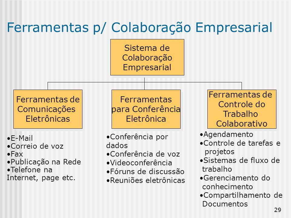 Ferramentas p/ Colaboração Empresarial