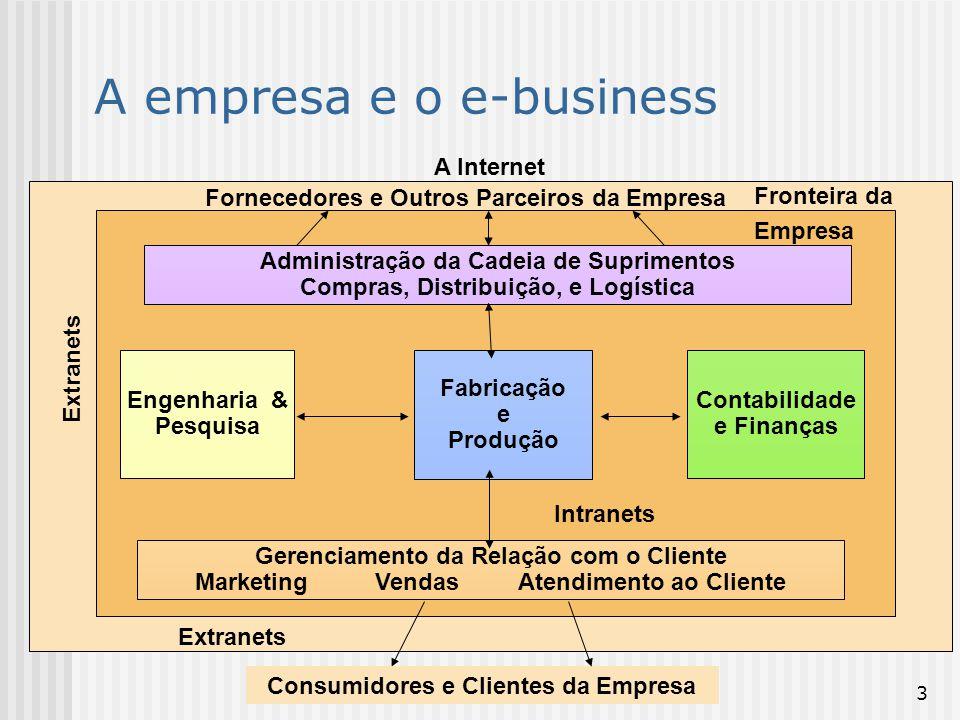 A empresa e o e-business
