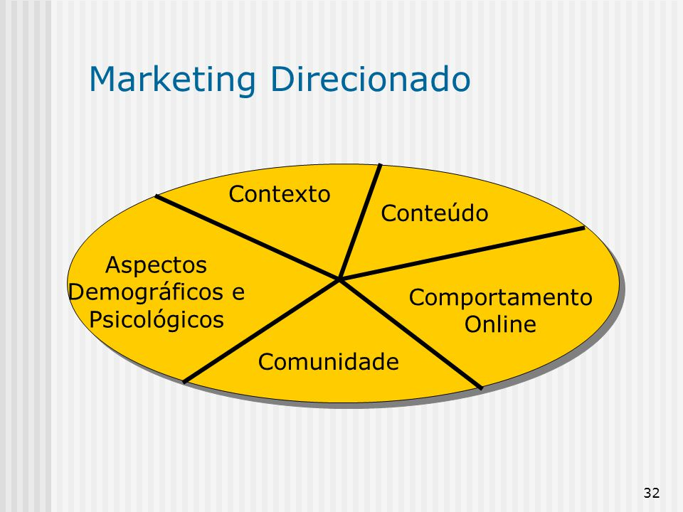 Marketing Direcionado