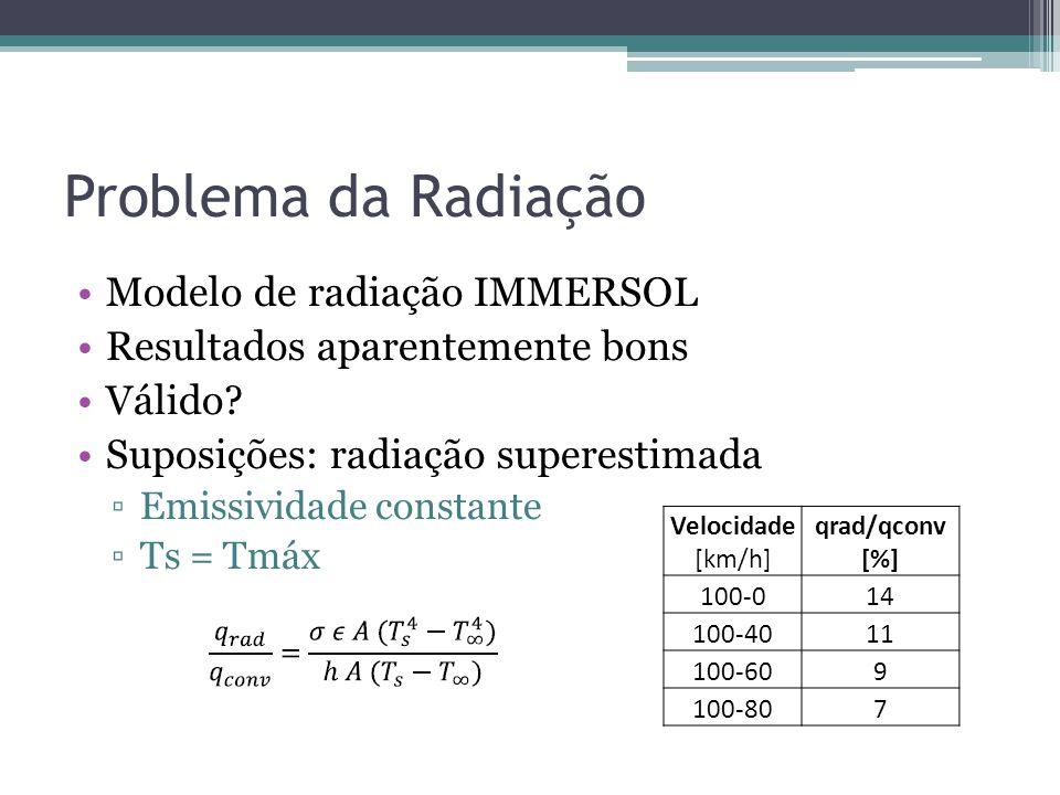Problema da Radiação Modelo de radiação IMMERSOL