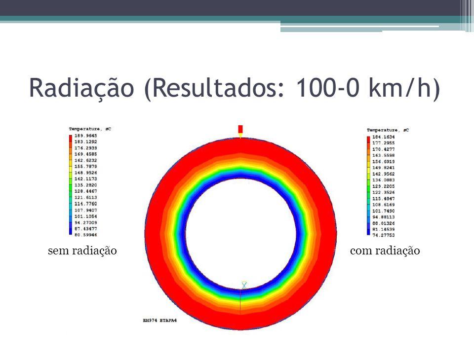 Radiação (Resultados: 100-0 km/h)