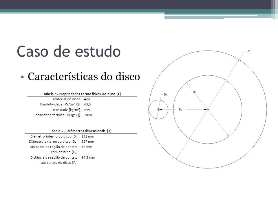 Caso de estudo Características do disco