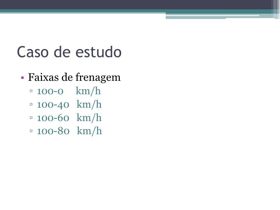 Caso de estudo Faixas de frenagem 100-0 km/h 100-40 km/h 100-60 km/h
