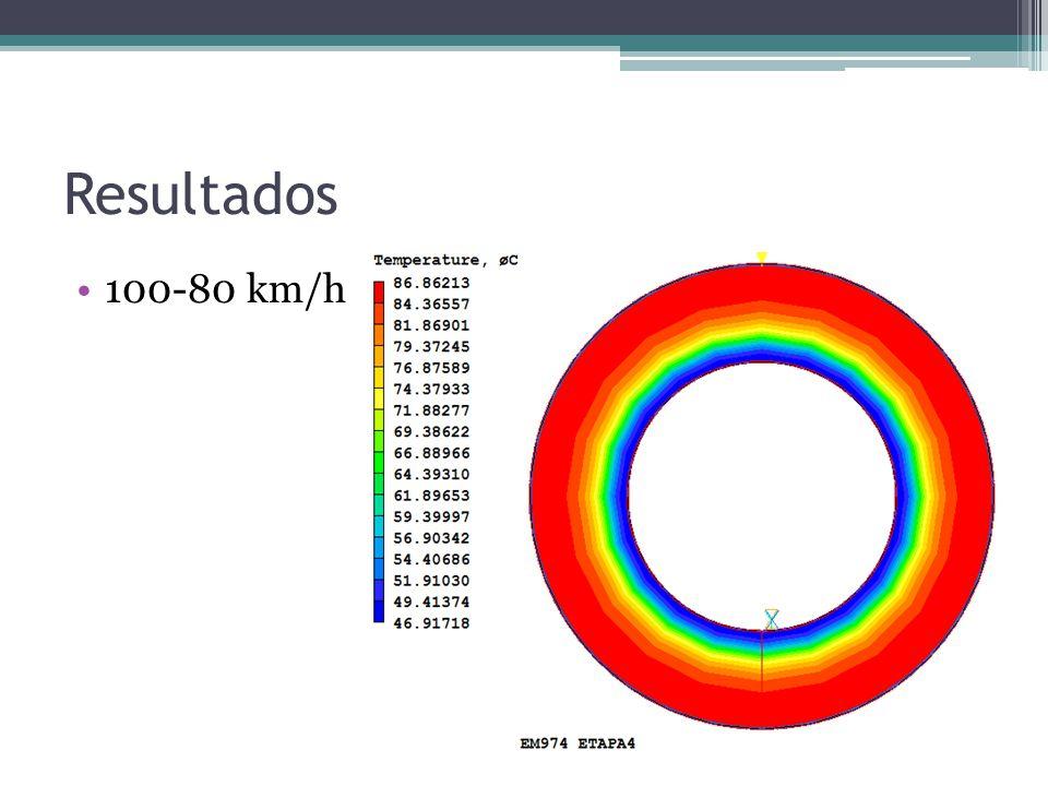 Resultados 100-80 km/h