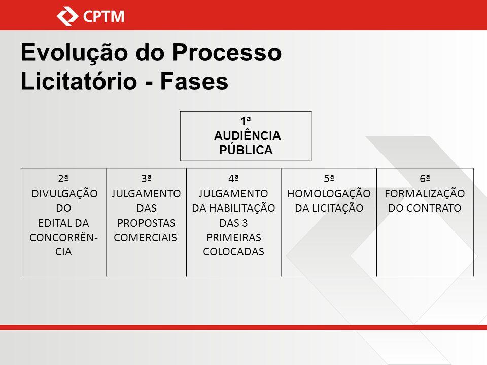 EVOLUÇÃO DO PROCESSO LICITATÓRIO - FASES
