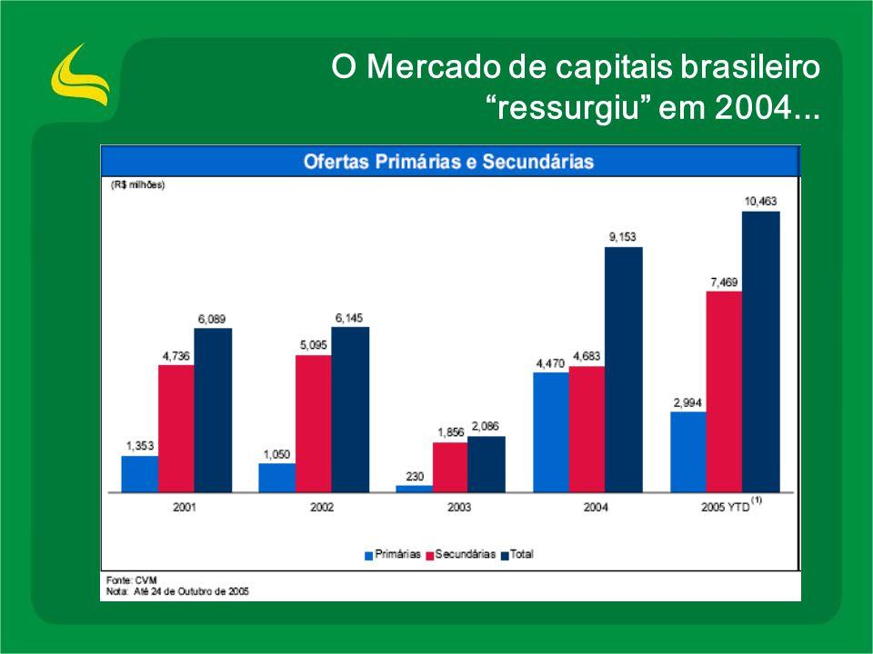 O Mercado de capitais brasileiro ressurgiu em 2004...