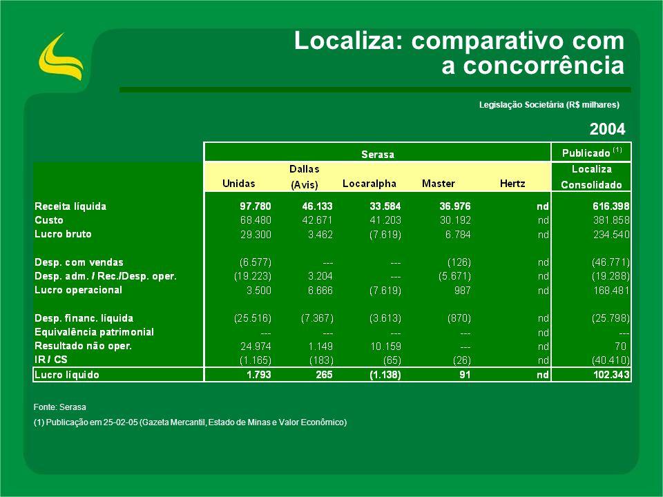 Localiza: comparativo com a concorrência