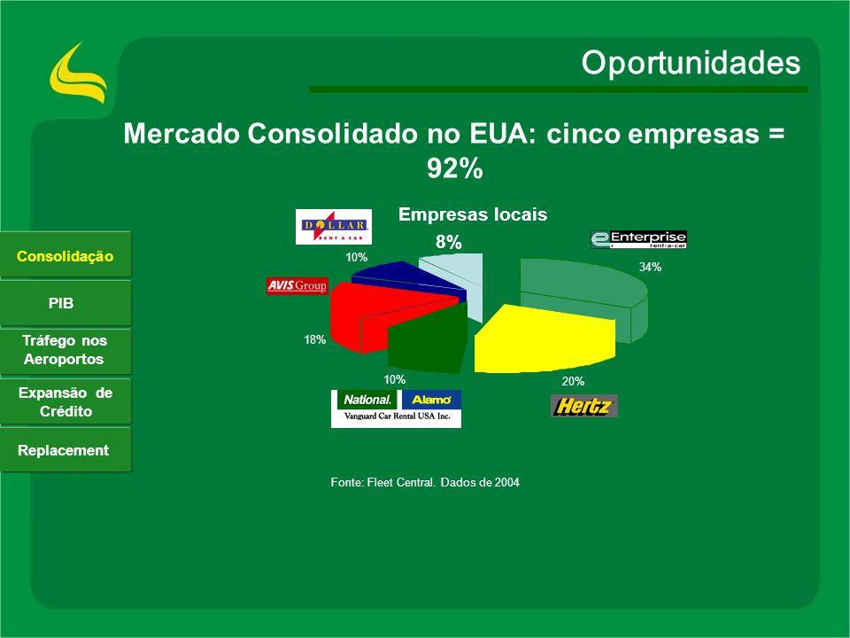 Mercado Consolidado no EUA: cinco empresas = 92%
